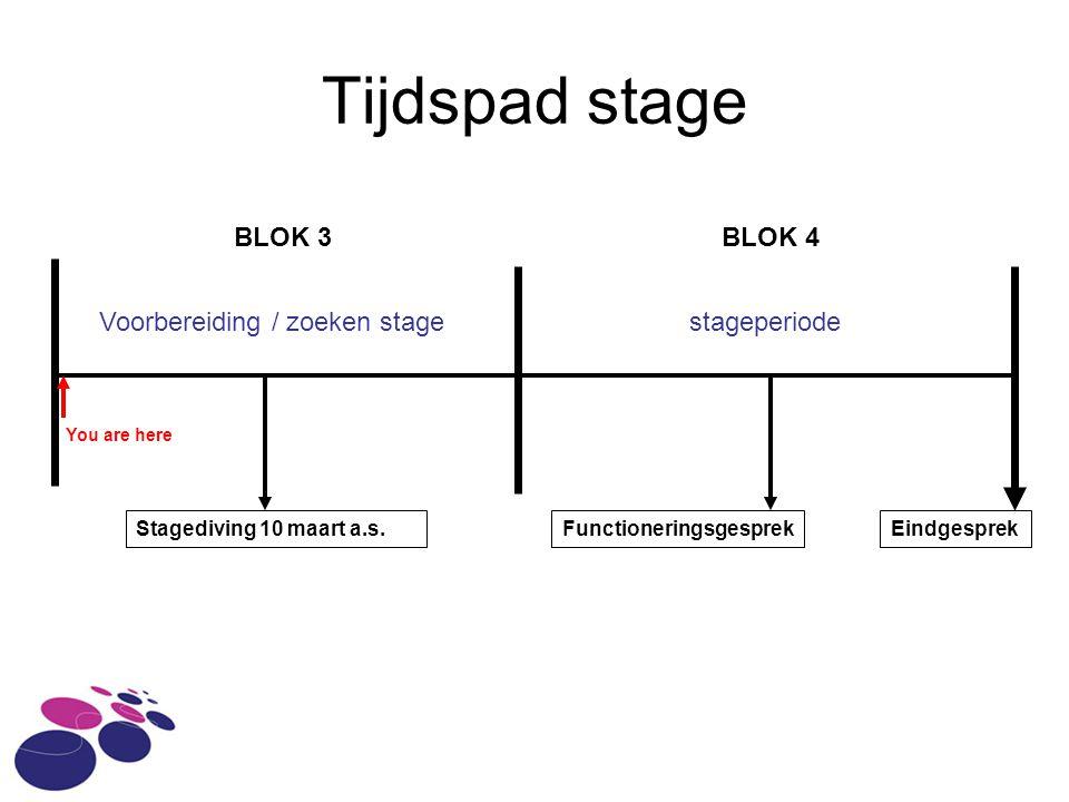 Tijdspad stage BLOK 3 BLOK 4 Voorbereiding / zoeken stage stageperiode