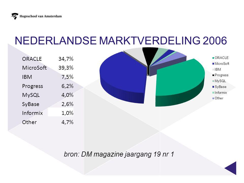 Nederlandse marktverdeling 2006
