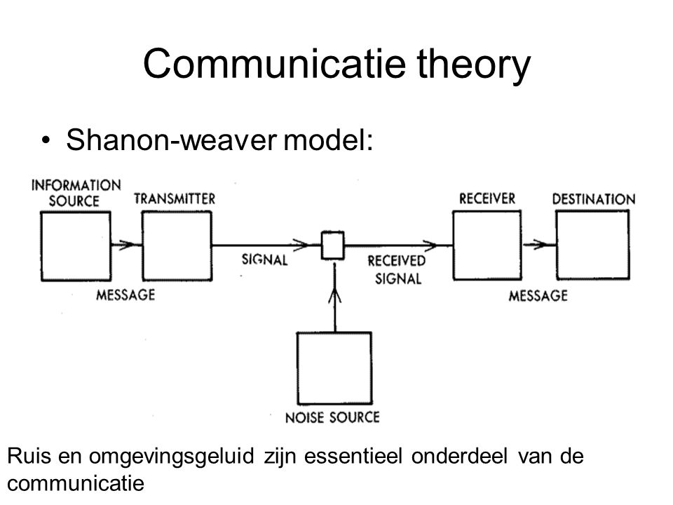 Communicatie theory Shanon-weaver model: