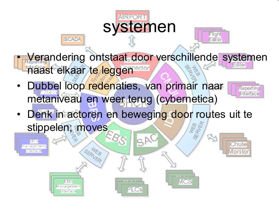 systemen Verandering ontstaat door verschillende systemen naast elkaar te leggen.