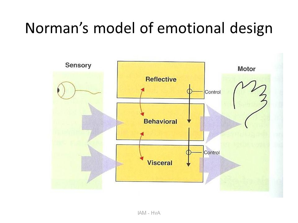 Norman's model of emotional design