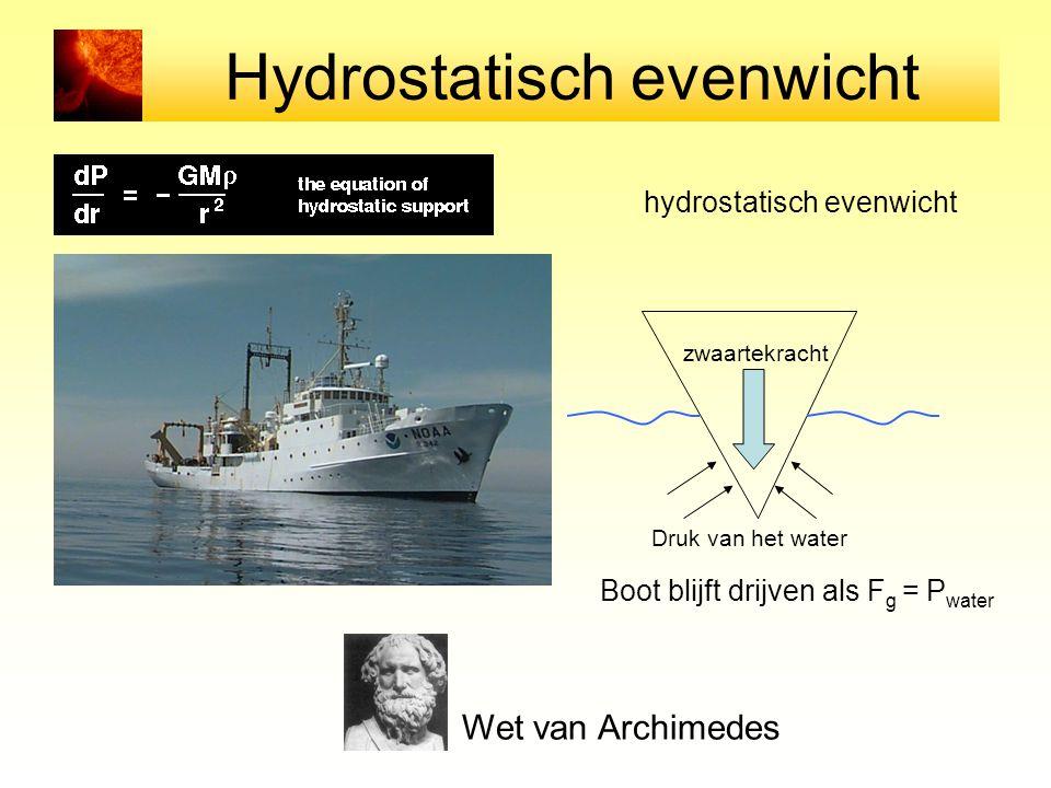 Hydrostatisch evenwicht