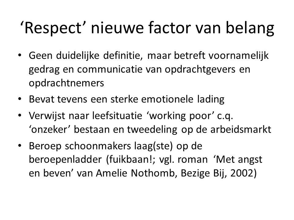 'Respect' nieuwe factor van belang