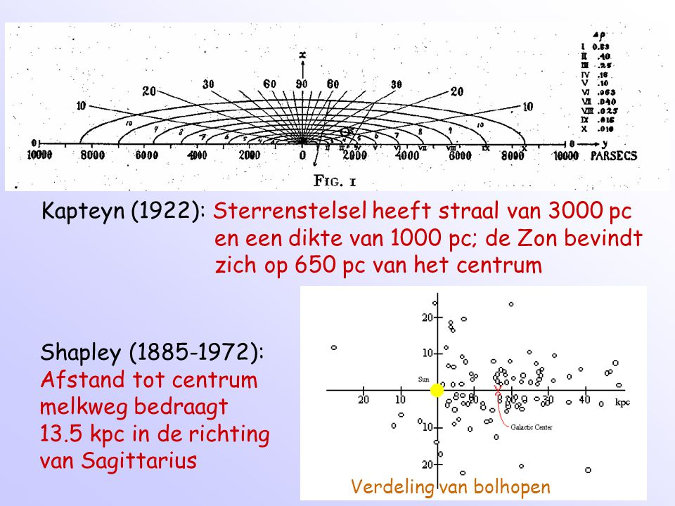 Kapteyn (1922): Sterrenstelsel heeft straal van 3000 pc
