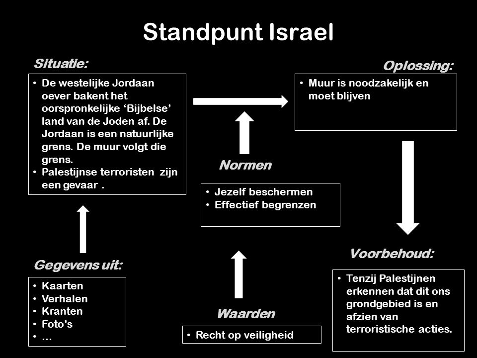 Standpunt Israel Situatie: Oplossing: Normen Voorbehoud: Gegevens uit: