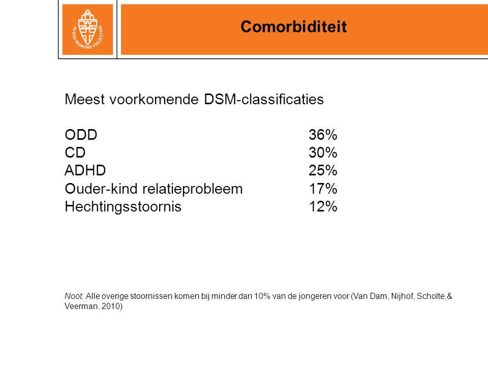 Comorbiditeit Meest voorkomende DSM-classificaties ODD 36% CD 30%