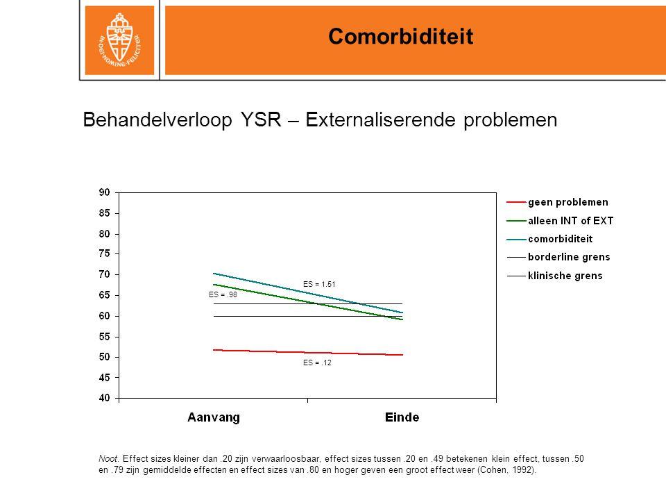 Comorbiditeit Behandelverloop YSR – Externaliserende problemen