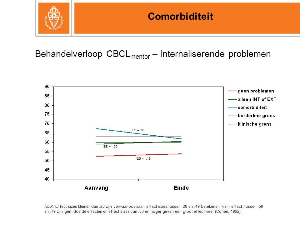 Comorbiditeit Behandelverloop CBCLmentor – Internaliserende problemen