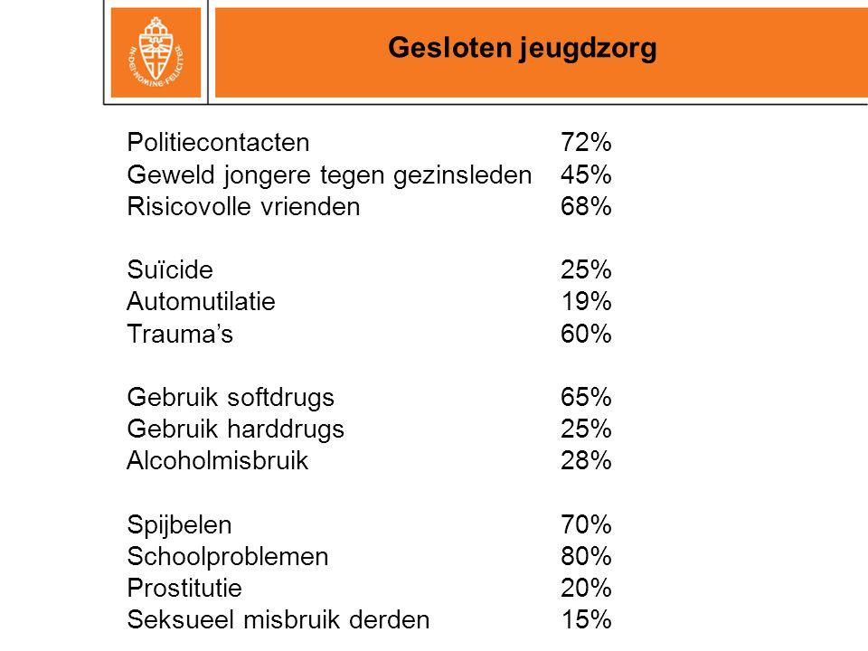 Gesloten jeugdzorg Geweld jongere tegen gezinsleden 45%