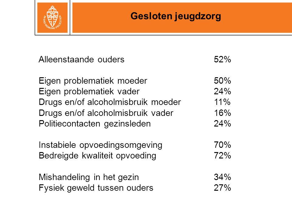 Gesloten jeugdzorg Alleenstaande ouders 52%