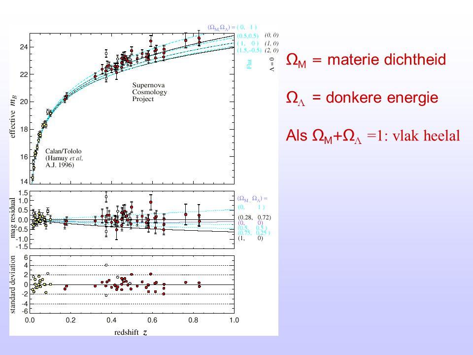 ΩM = materie dichtheid ΩΛ = donkere energie Als ΩM+ΩΛ =1: vlak heelal