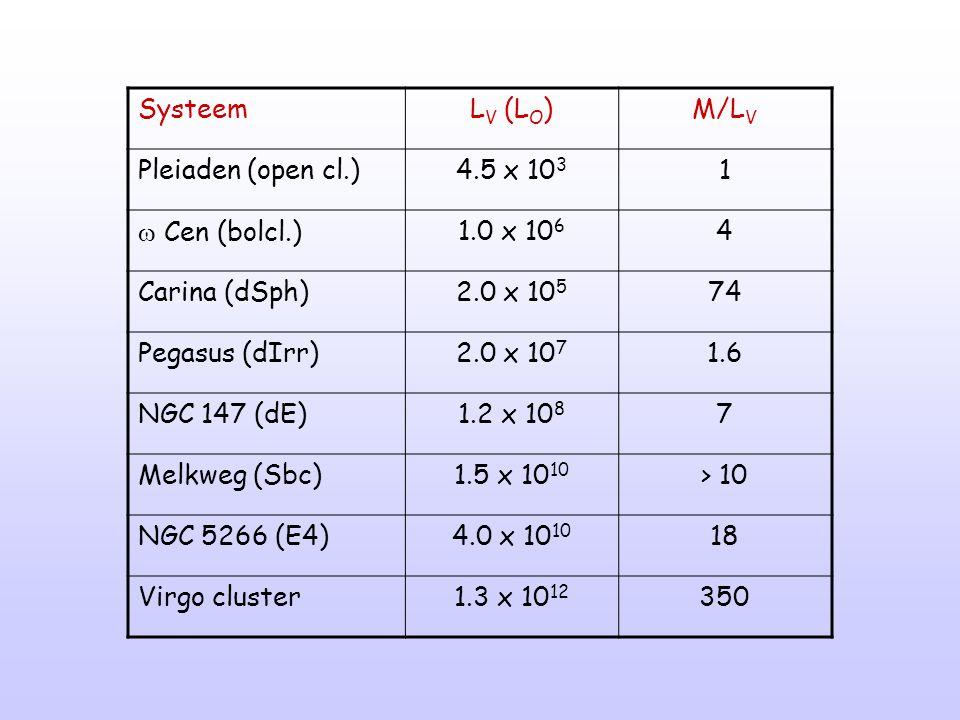 Systeem LV (LO) M/LV. Pleiaden (open cl.) 4.5 x 103. 1.  Cen (bolcl.) 1.0 x 106. 4. Carina (dSph)
