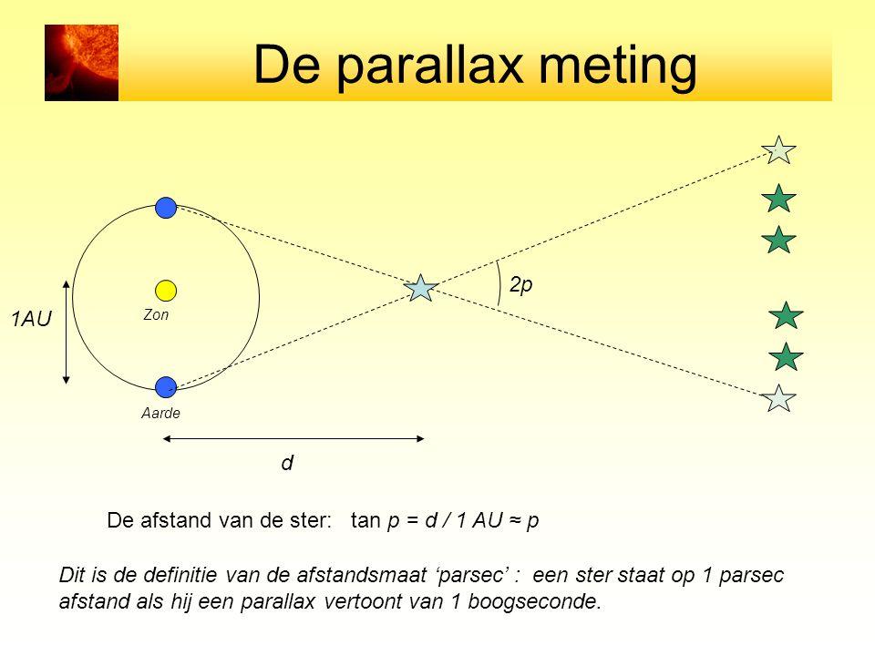 De parallax meting 2p 1AU d