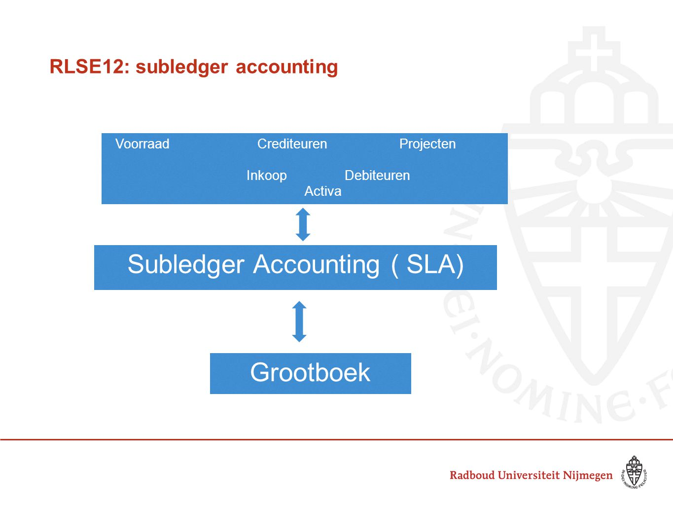 RLSE12: subledger accounting