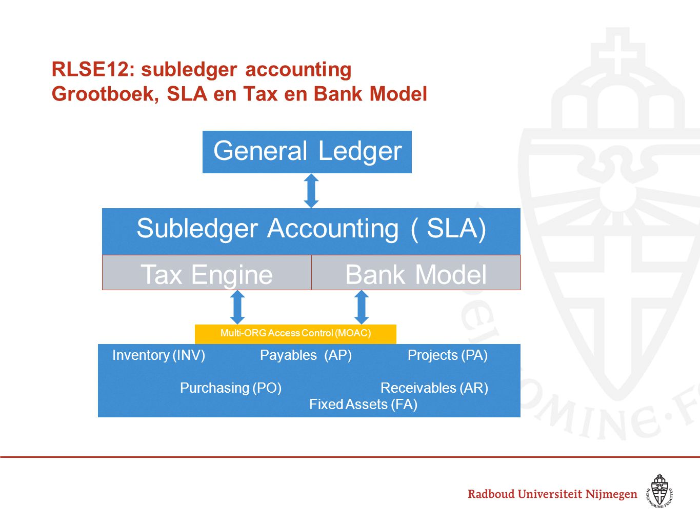 RLSE12: subledger accounting Grootboek, SLA en Tax en Bank Model