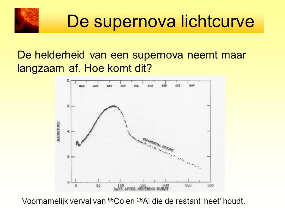 De supernova lichtcurve