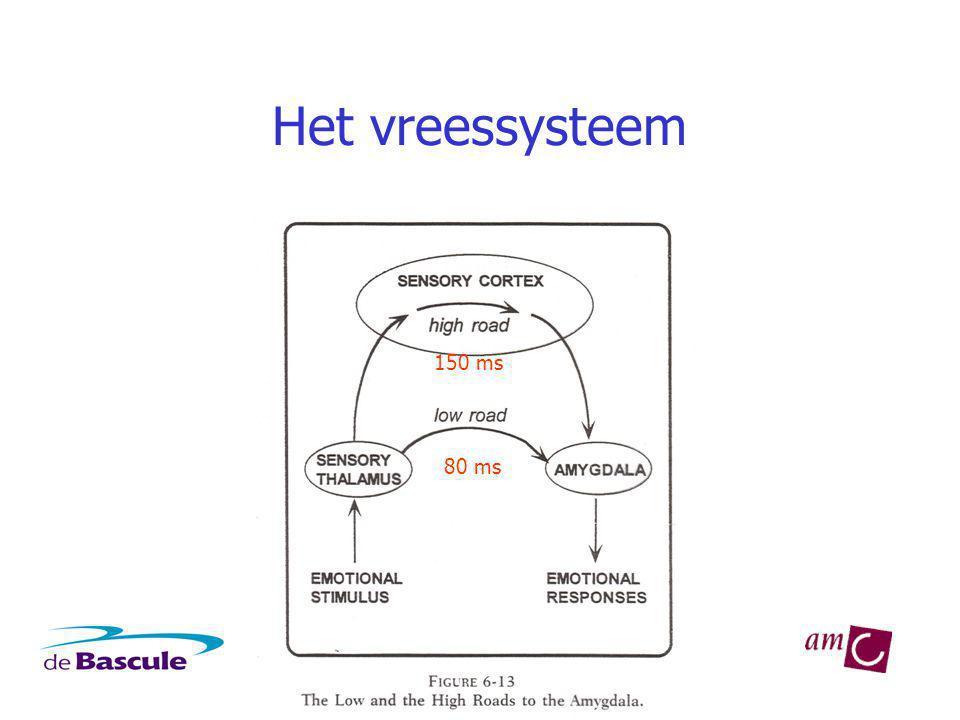 Het vreessysteem 150 ms 80 ms
