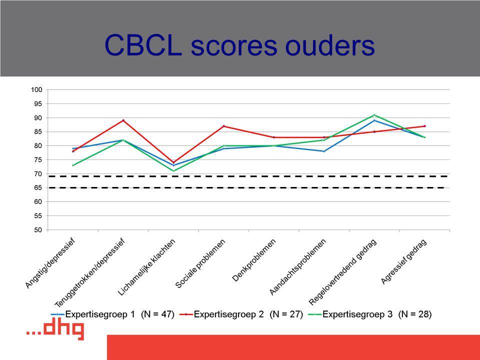 CBCL scores ouders