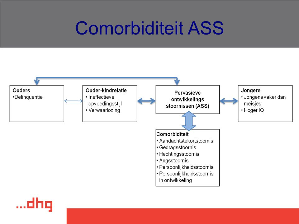 Comorbiditeit ASS