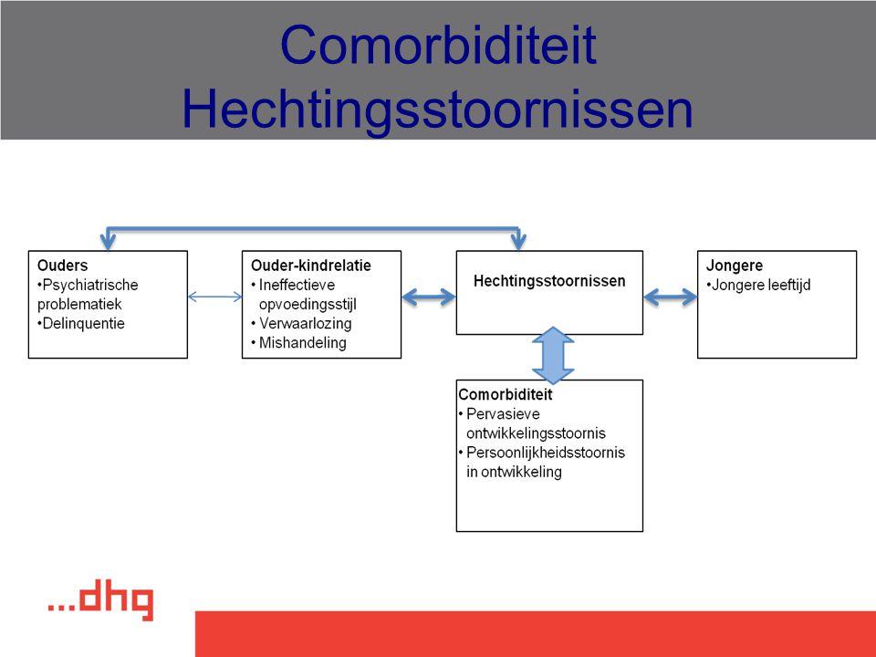 Comorbiditeit Hechtingsstoornissen