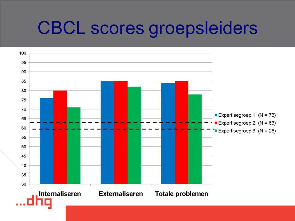 CBCL scores groepsleiders