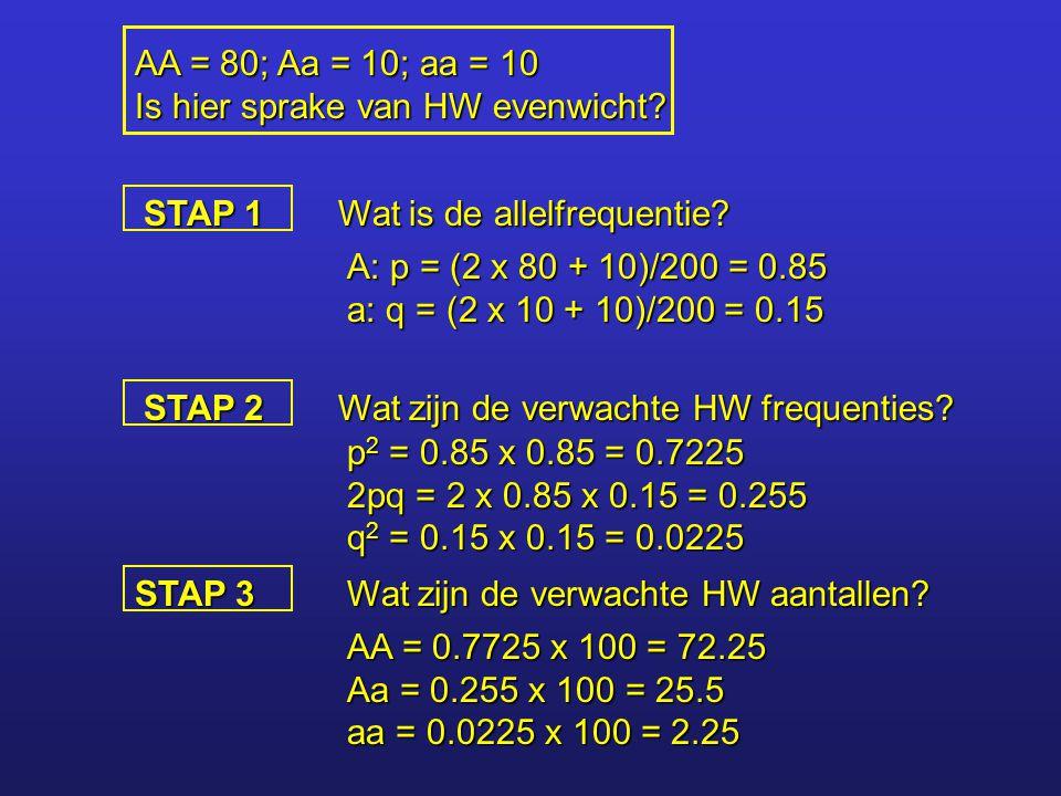 AA = 80; Aa = 10; aa = 10 Is hier sprake van HW evenwicht STAP 1. Wat is de allelfrequentie A: p = (2 x 80 + 10)/200 = 0.85.