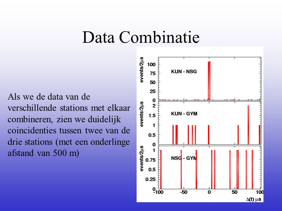 Data Combinatie
