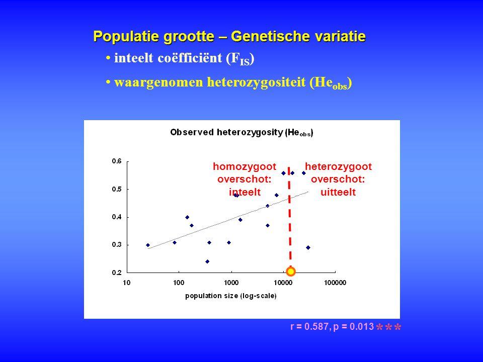 Populatie grootte – Genetische variatie