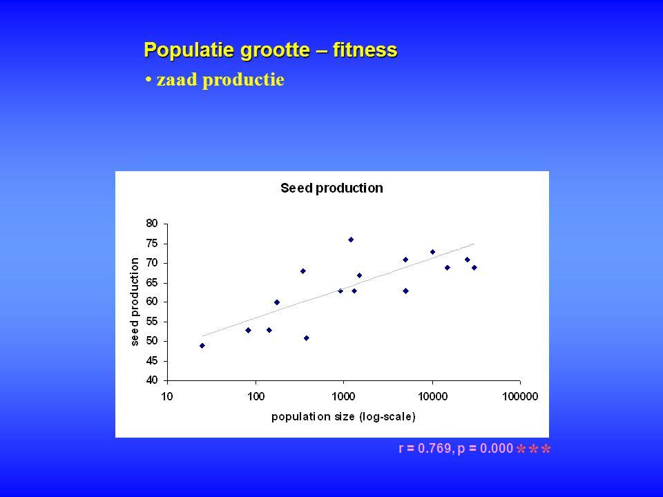 Populatie grootte – fitness