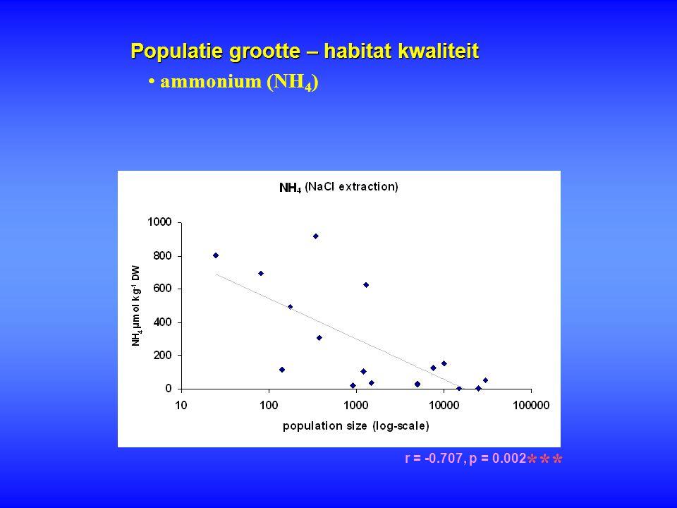 Populatie grootte – habitat kwaliteit