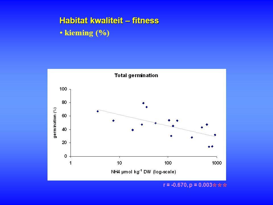 Habitat kwaliteit – fitness