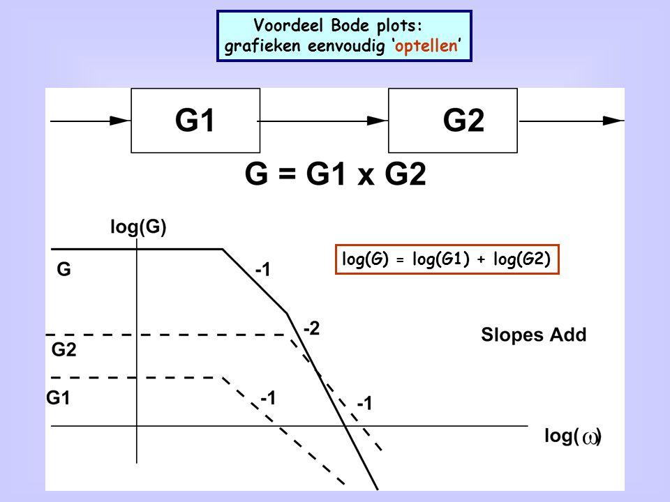 Voordeel Bode plots: grafieken eenvoudig 'optellen' log(G) = log(G1) + log(G2)