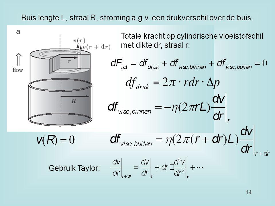 Buis lengte L, straal R, stroming a. g. v