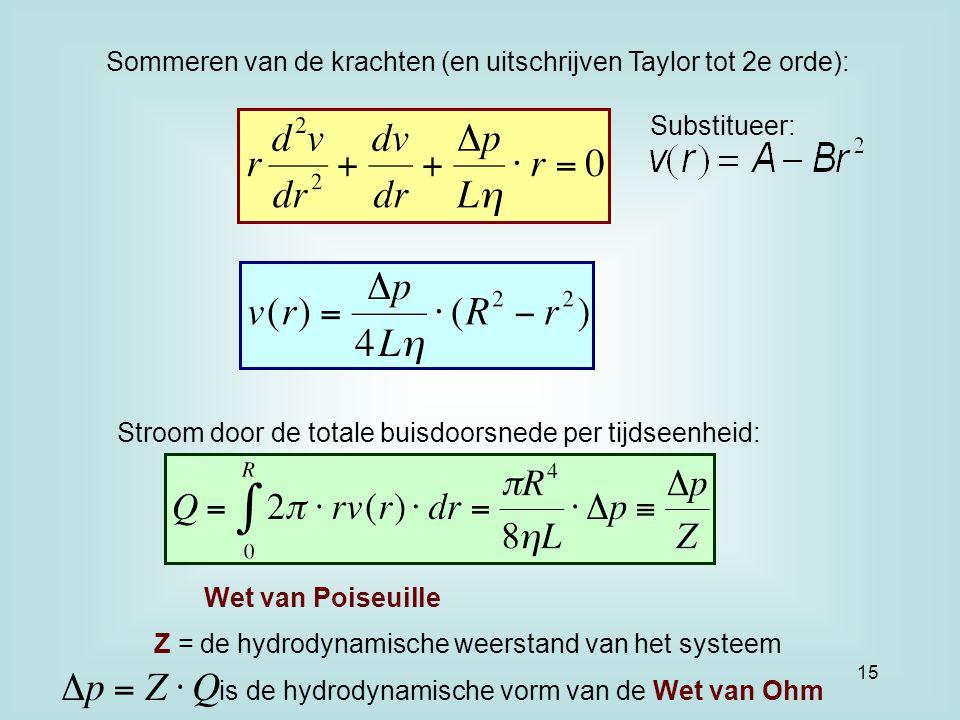 Sommeren van de krachten (en uitschrijven Taylor tot 2e orde):