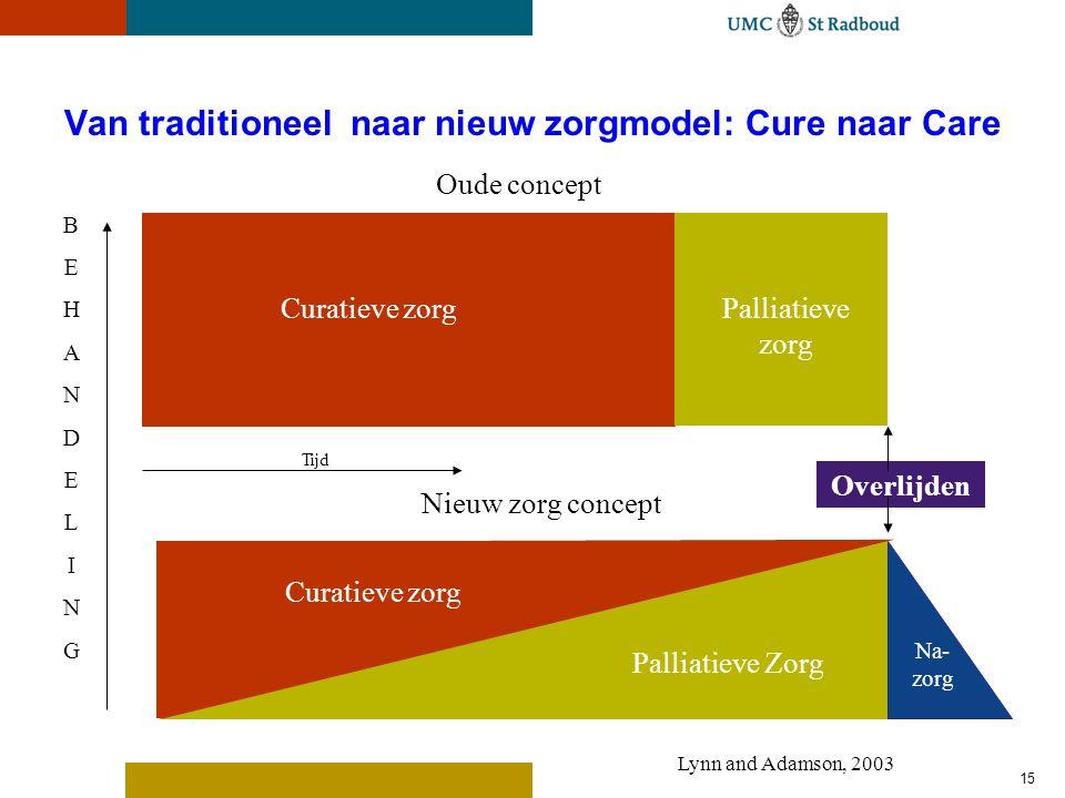 Van traditioneel naar nieuw zorgmodel: Cure naar Care