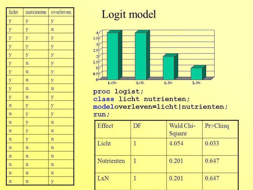 Logit model licht. nutrienten. overleven. y. n. proc logist; class licht nutrienten; modeloverleven=licht|nutrienten; run;
