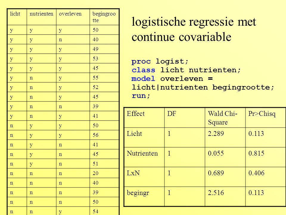 logistische regressie met continue covariable