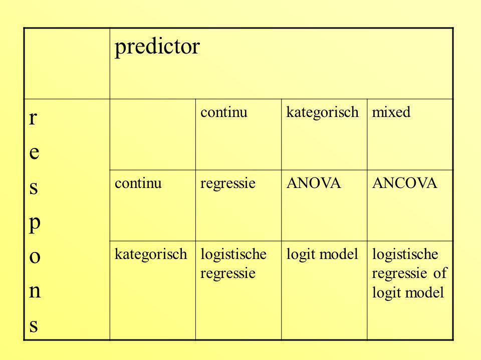 predictor r e s p o n continu kategorisch mixed regressie ANOVA ANCOVA