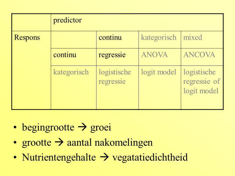 grootte  aantal nakomelingen Nutrientengehalte  vegatatiedichtheid