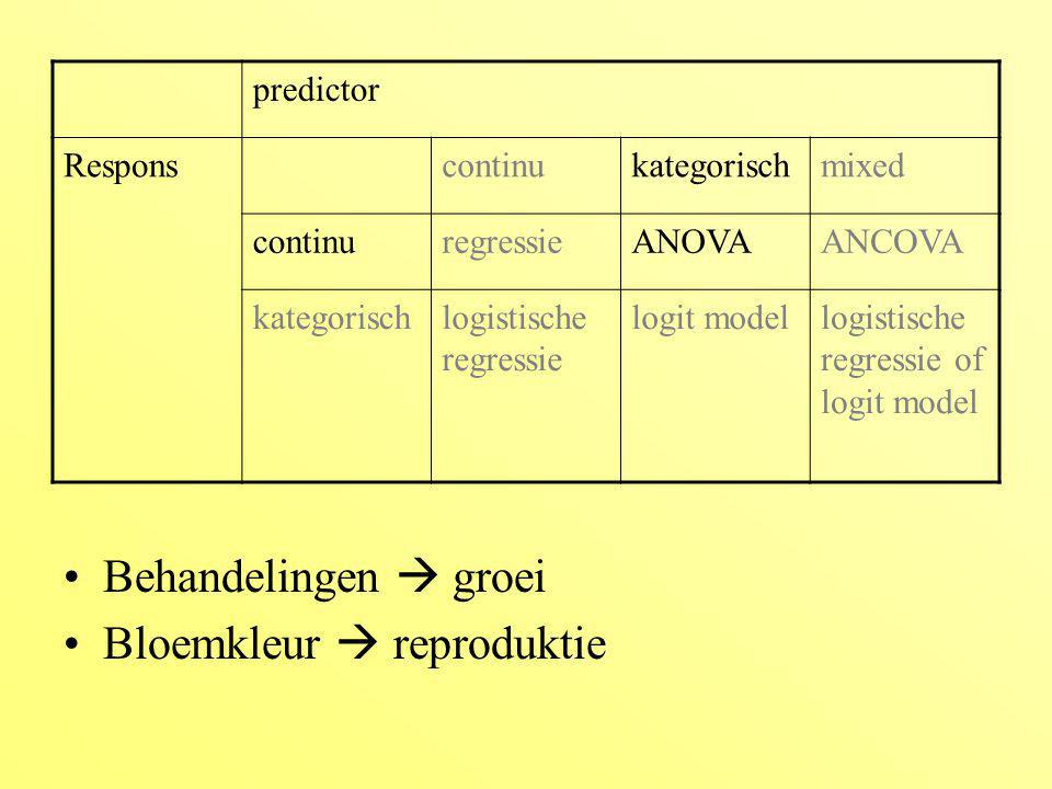 Bloemkleur  reproduktie