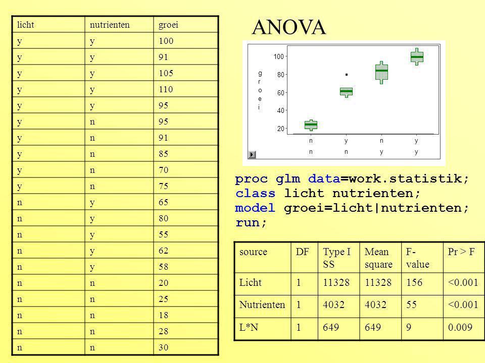 ANOVA licht. nutrienten. groei. y. 100. 91. 105. 110. 95. n. 85. 70. 75. 65. 80. 55.