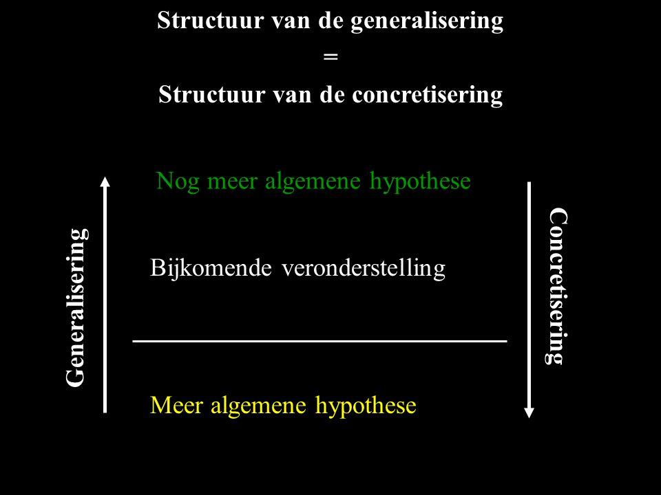 Structuur van de generalisering Structuur van de concretisering