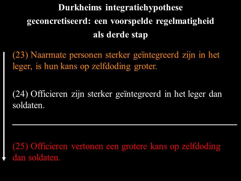 Durkheims integratiehypothese