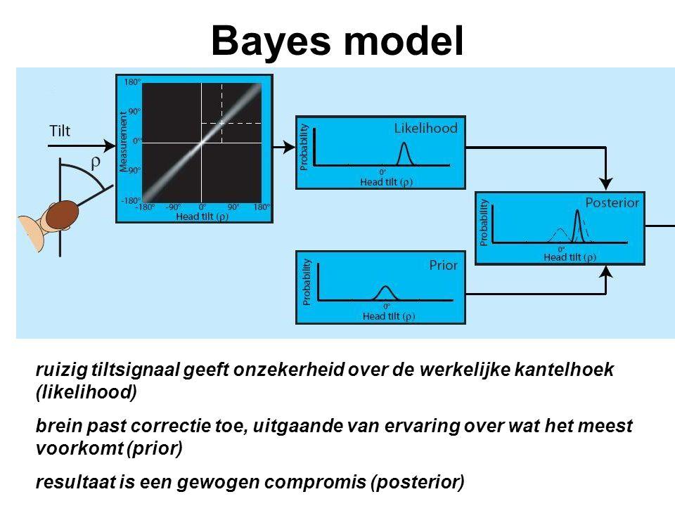 Bayes model ruizig tiltsignaal geeft onzekerheid over de werkelijke kantelhoek (likelihood)