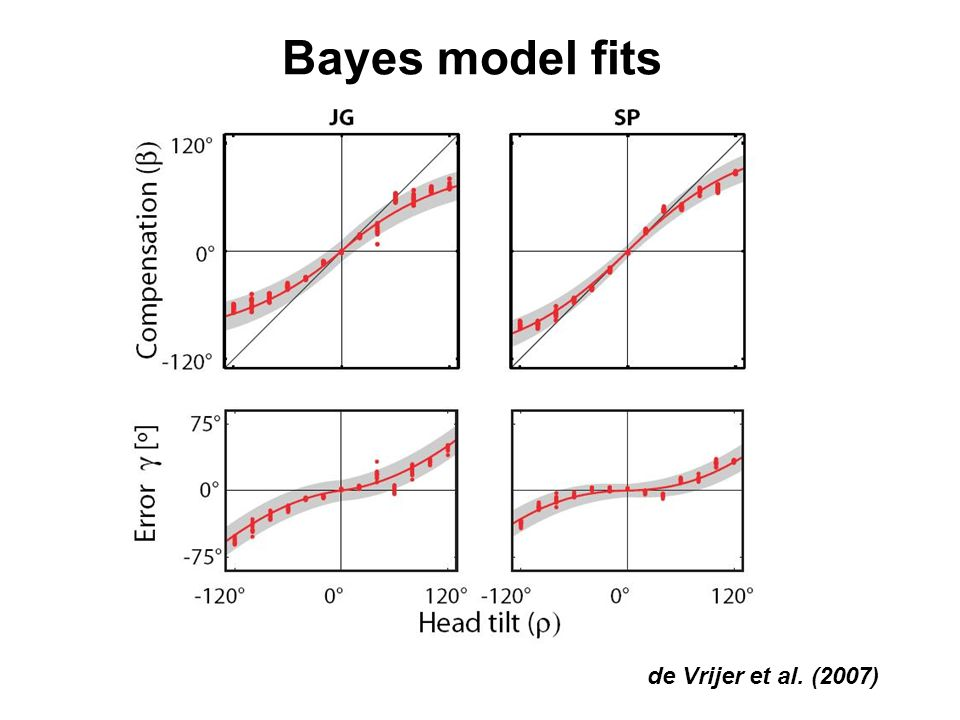 Bayes model fits de Vrijer et al. (2007)