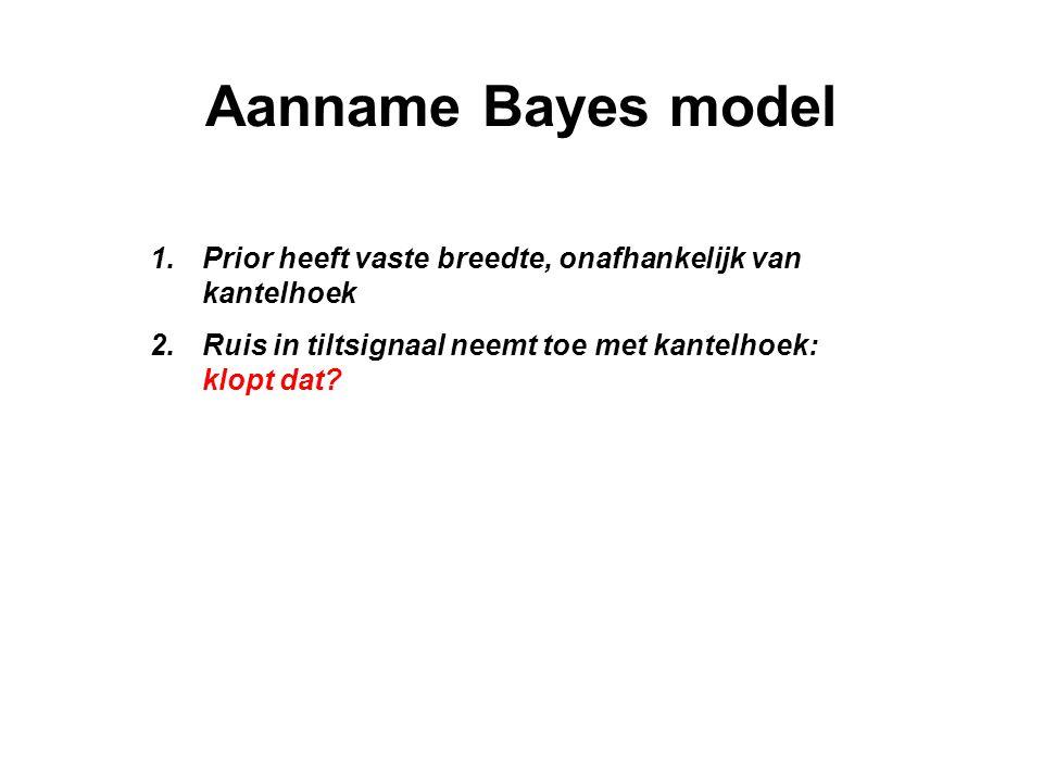 Aanname Bayes model Prior heeft vaste breedte, onafhankelijk van kantelhoek.