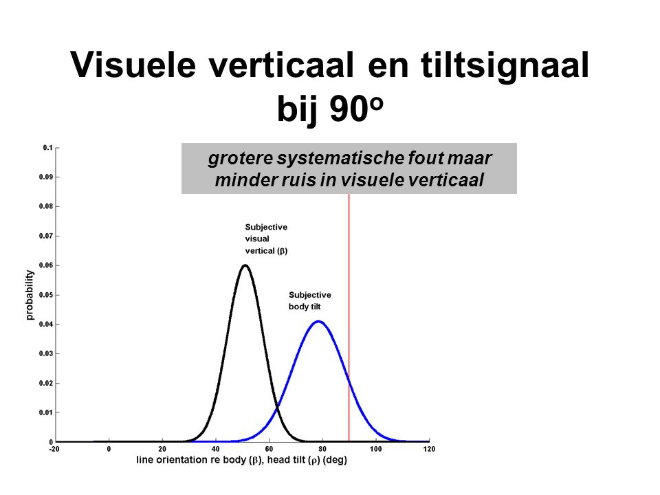 Visuele verticaal en tiltsignaal bij 90o