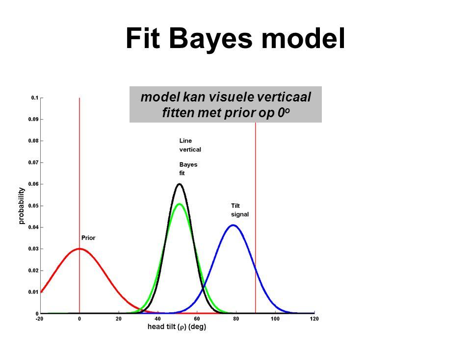model kan visuele verticaal fitten met prior op 0o