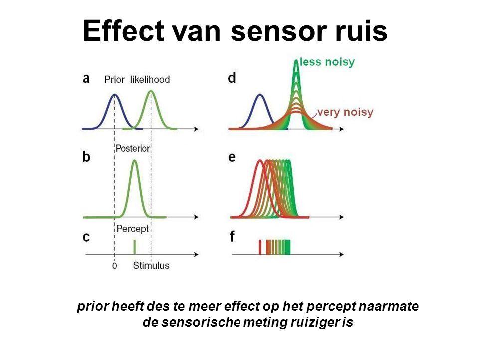 Effect van sensor ruis prior heeft des te meer effect op het percept naarmate de sensorische meting ruiziger is.