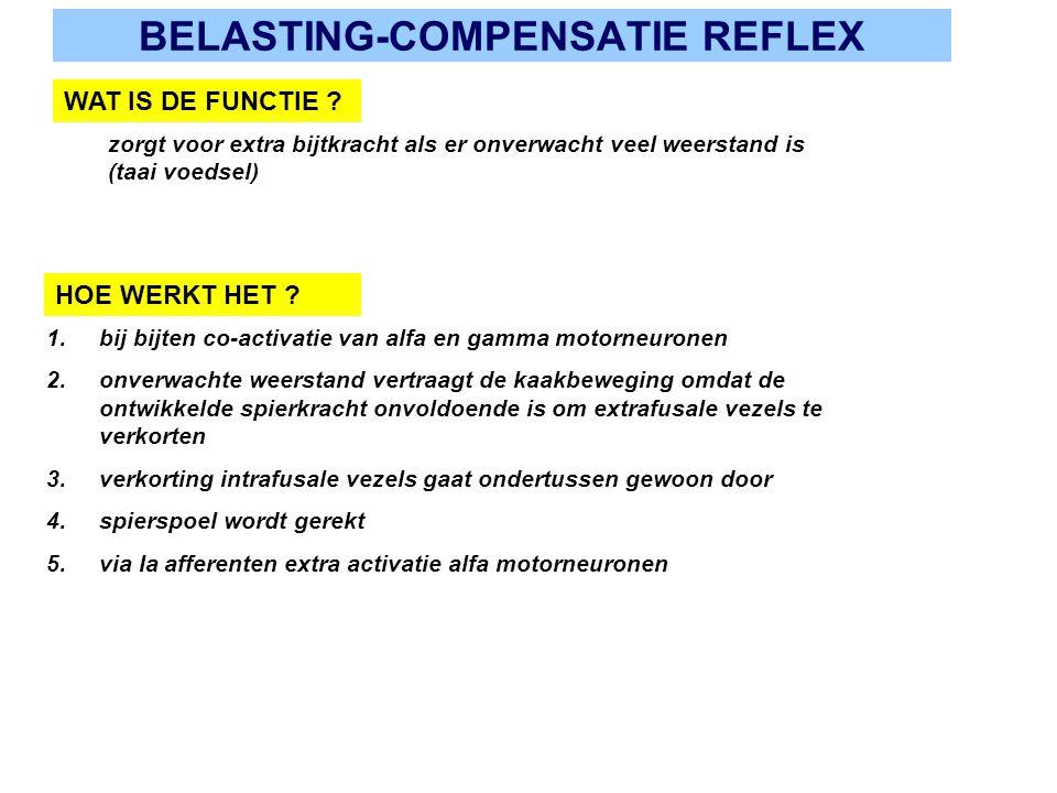 BELASTING-COMPENSATIE REFLEX